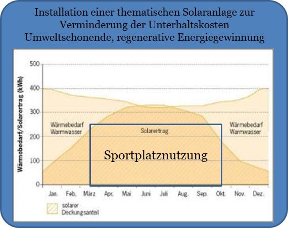 Antrag auf termische Solaranlage auf der neuen Tribüne am Fußballplatz