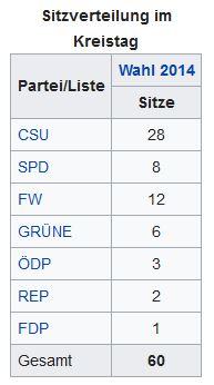 Kreistagskandidaten aus Finsing für 2020